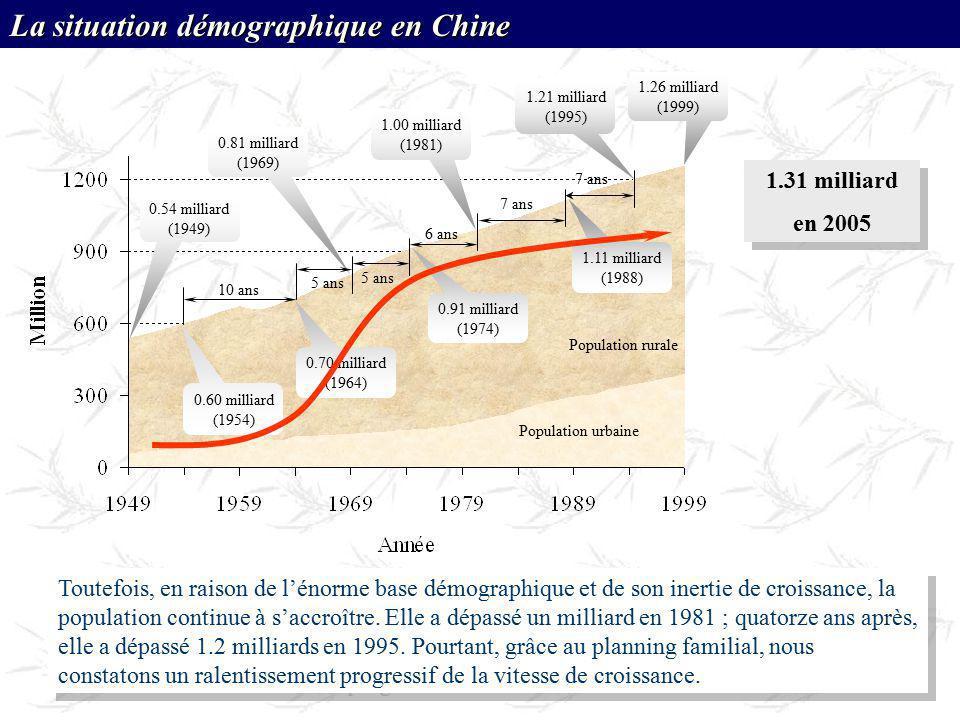 La situation démographique en Chine