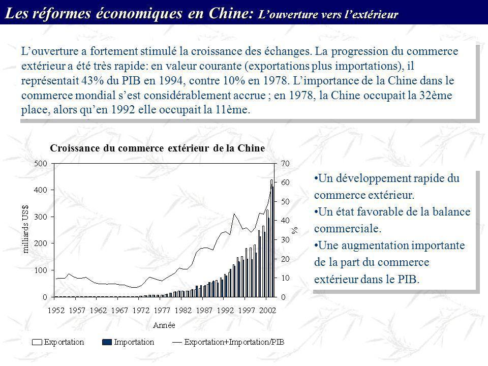 Croissance du commerce extérieur de la Chine