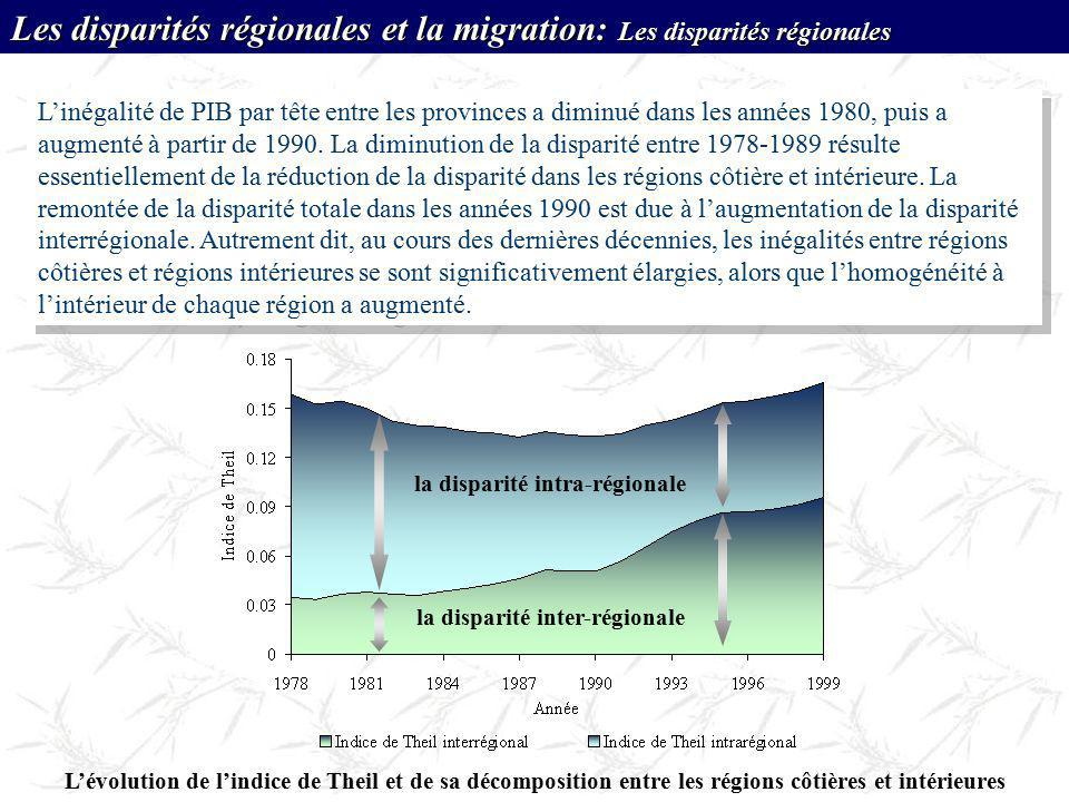 la disparité inter-régionale la disparité intra-régionale