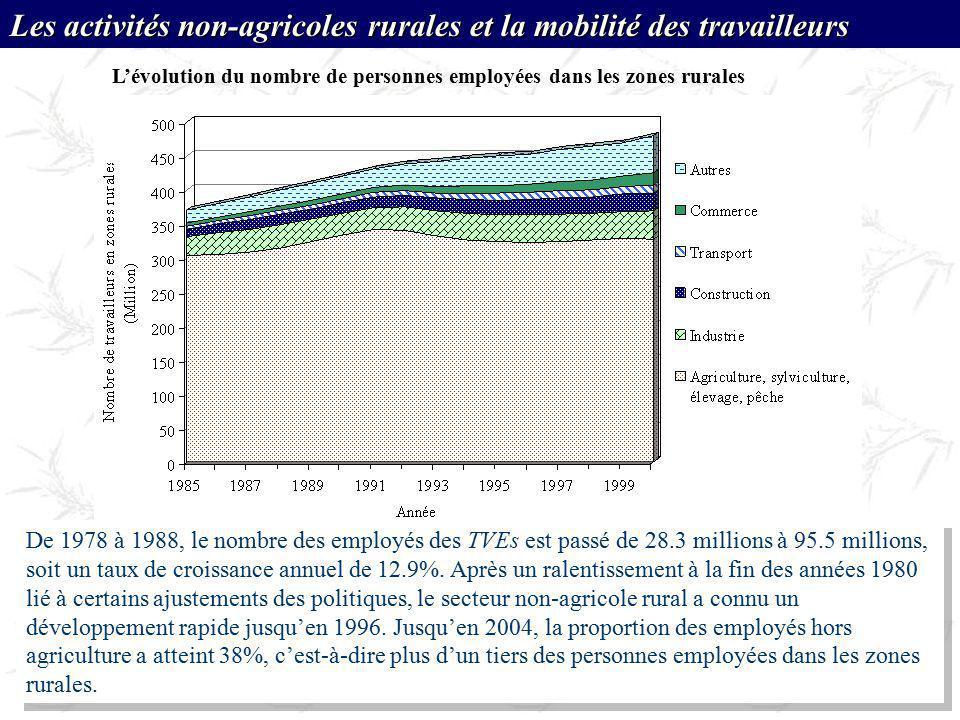 L'évolution du nombre de personnes employées dans les zones rurales