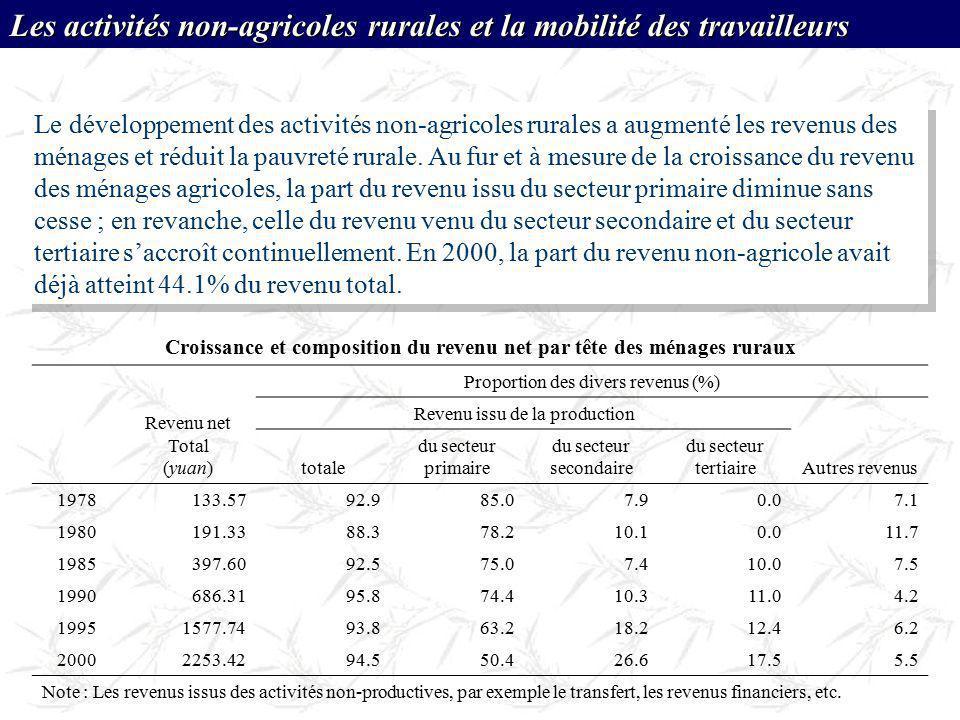 Croissance et composition du revenu net par tête des ménages ruraux