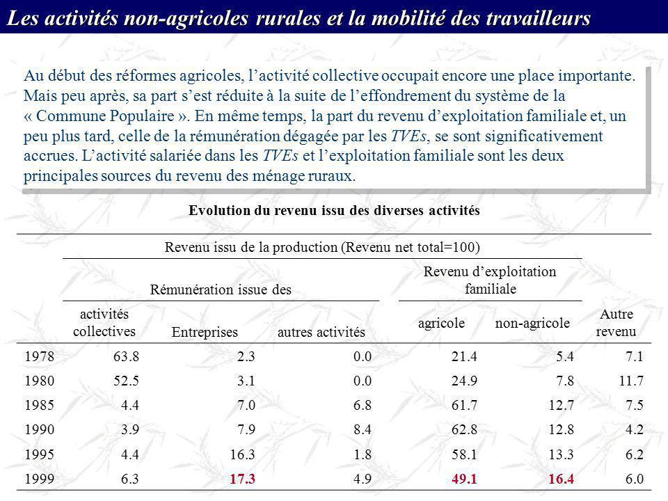 Evolution du revenu issu des diverses activités