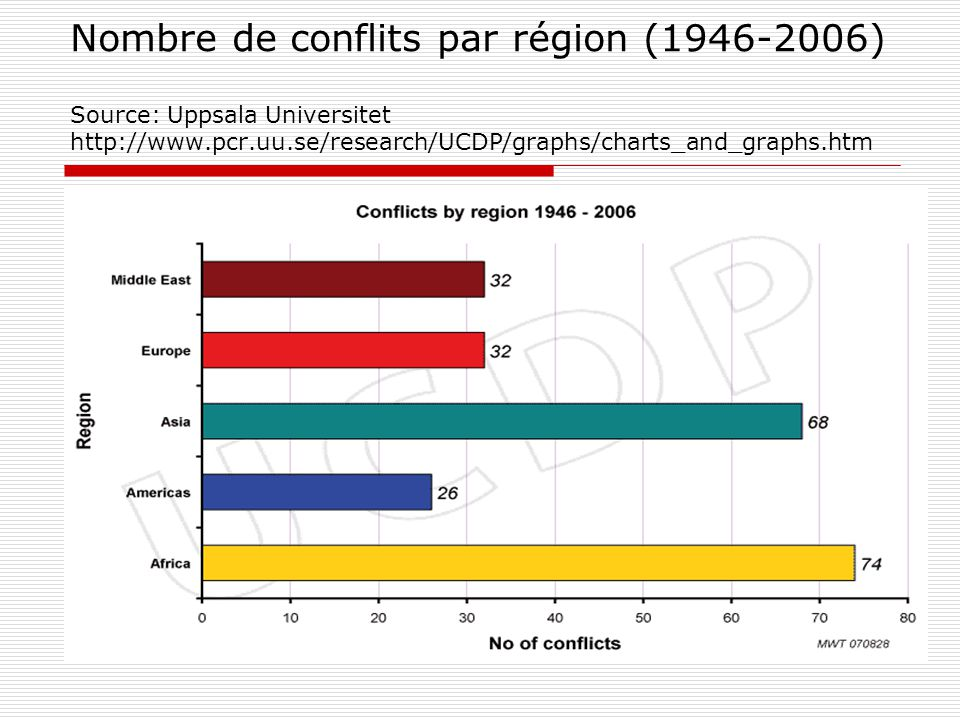 Nombre de conflits par région (1946-2006) Source: Uppsala Universitet http://www.pcr.uu.se/research/UCDP/graphs/charts_and_graphs.htm