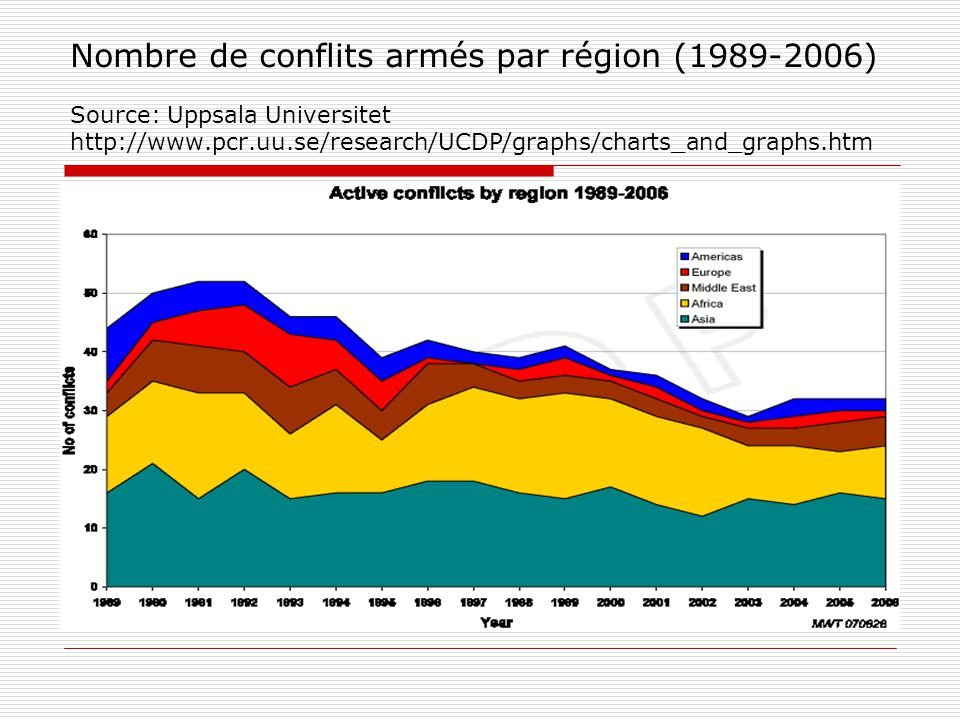 Nombre de conflits armés par région (1989-2006) Source: Uppsala Universitet http://www.pcr.uu.se/research/UCDP/graphs/charts_and_graphs.htm