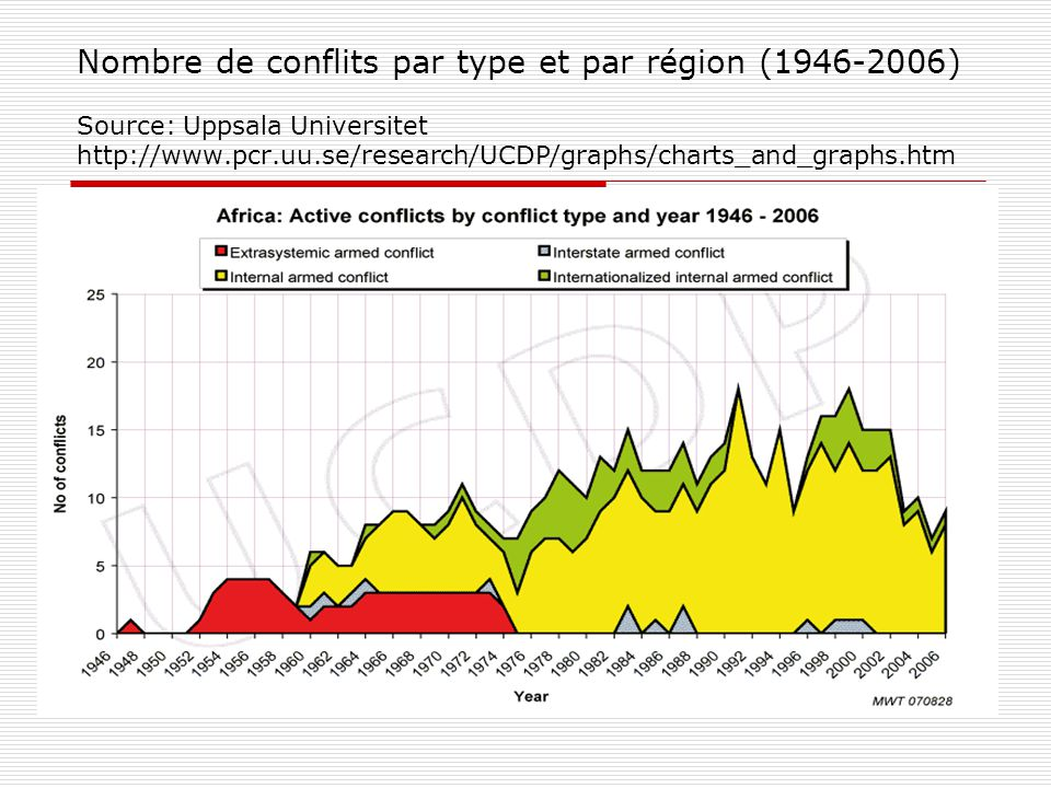 Nombre de conflits par type et par région (1946-2006) Source: Uppsala Universitet http://www.pcr.uu.se/research/UCDP/graphs/charts_and_graphs.htm