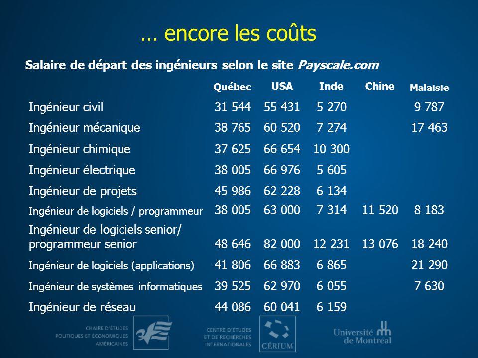 … encore les coûts Salaire de départ des ingénieurs selon le site Payscale.com. Québec. USA. Inde.