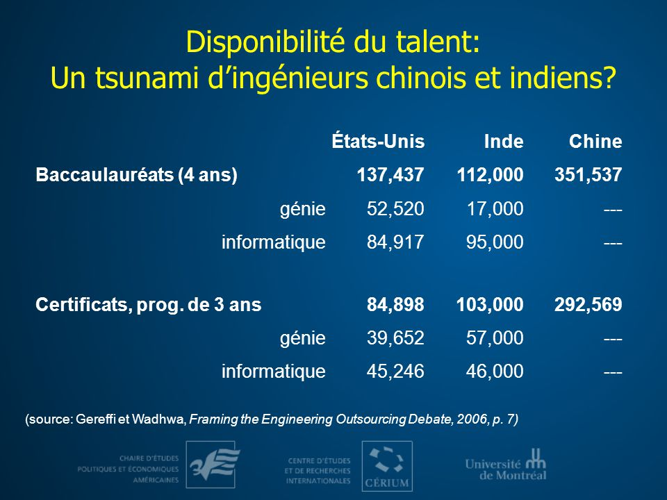 Disponibilité du talent: Un tsunami d'ingénieurs chinois et indiens