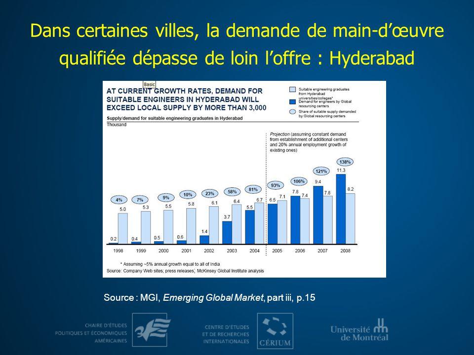Dans certaines villes, la demande de main-d'œuvre qualifiée dépasse de loin l'offre : Hyderabad