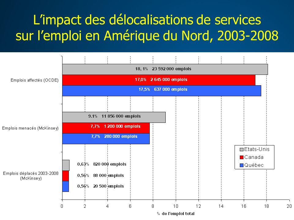 L'impact des délocalisations de services sur l'emploi en Amérique du Nord, 2003-2008