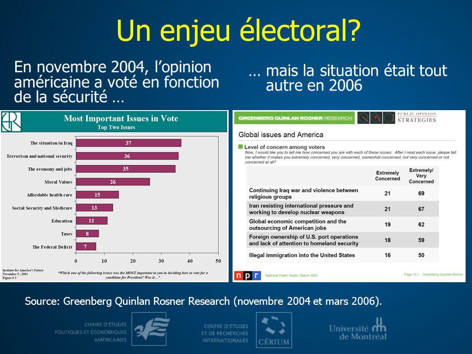 Un enjeu électoral En novembre 2004, l'opinion américaine a voté en fonction de la sécurité … … mais la situation était tout autre en 2006.