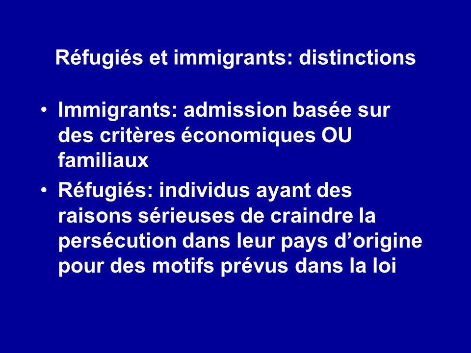 Réfugiés et immigrants: distinctions