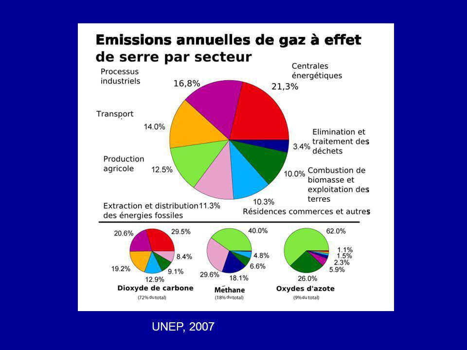 UNEP, 2007