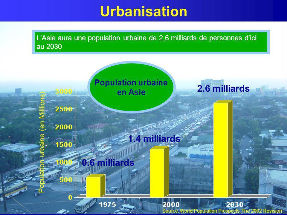 Urbanisation 2.6 milliards 1.4 milliards 0.6 milliards