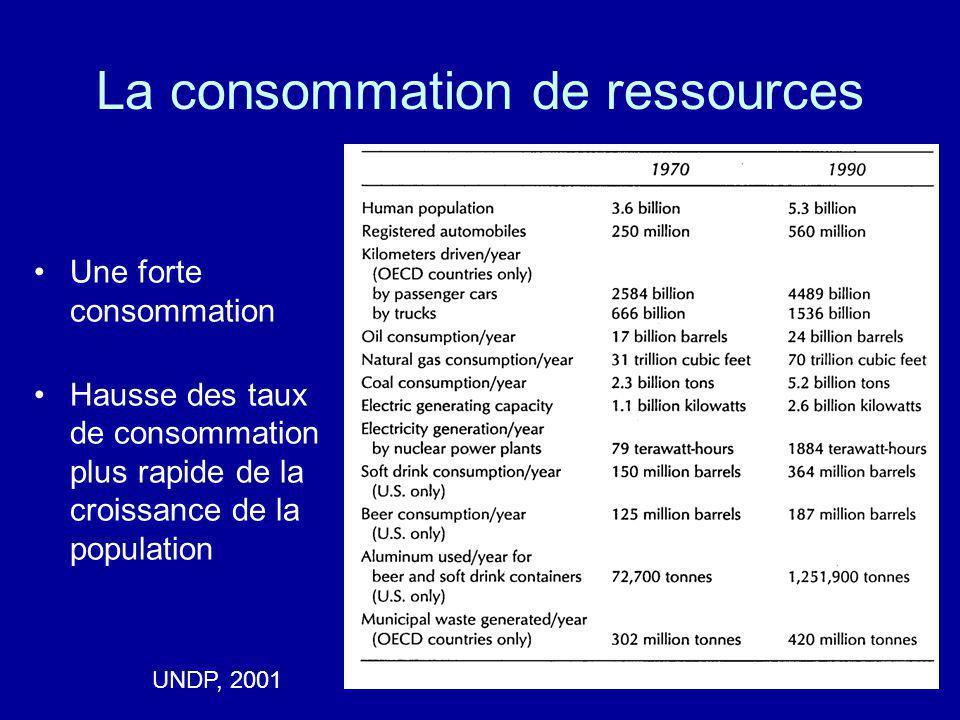 La consommation de ressources