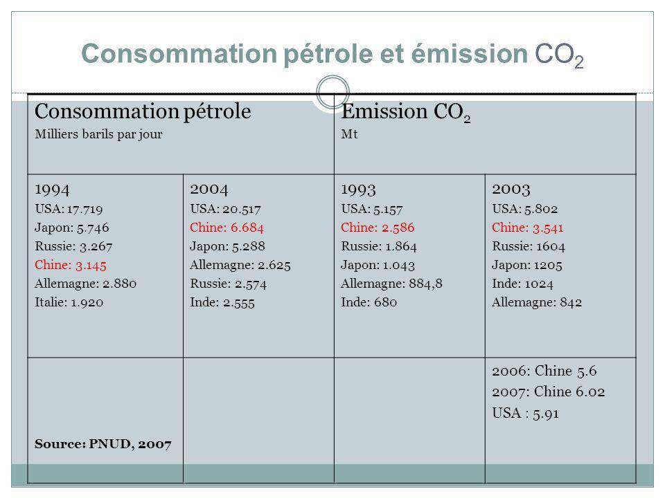 Consommation pétrole et émission CO2