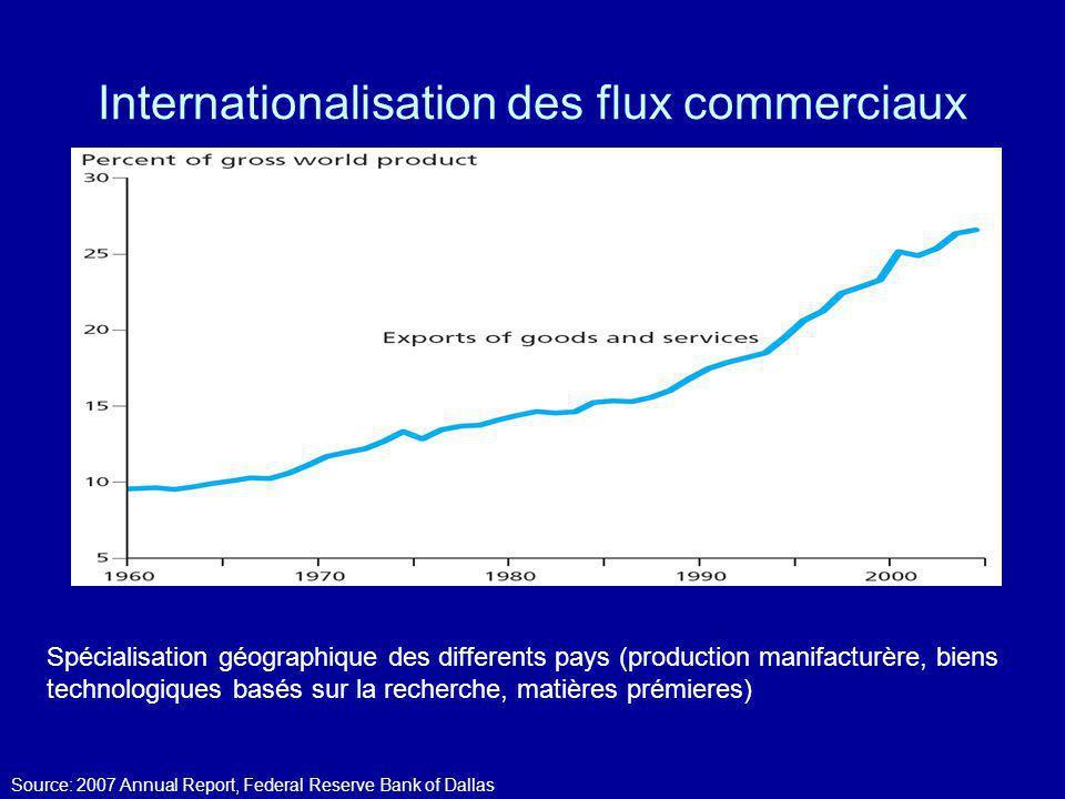 Internationalisation des flux commerciaux