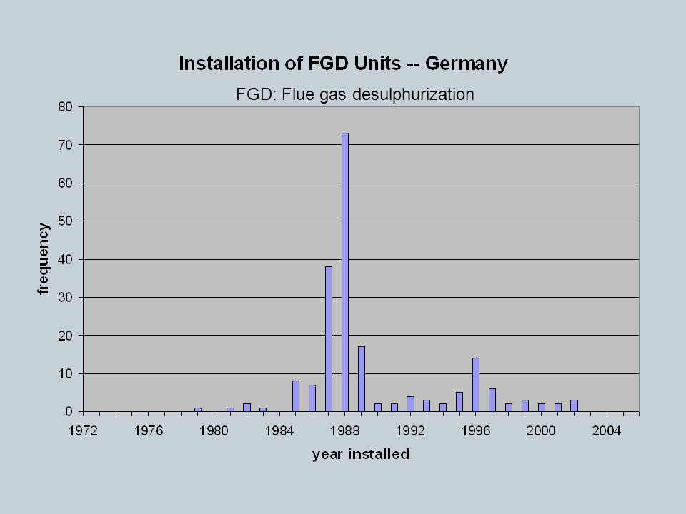 FGD: Flue gas desulphurization