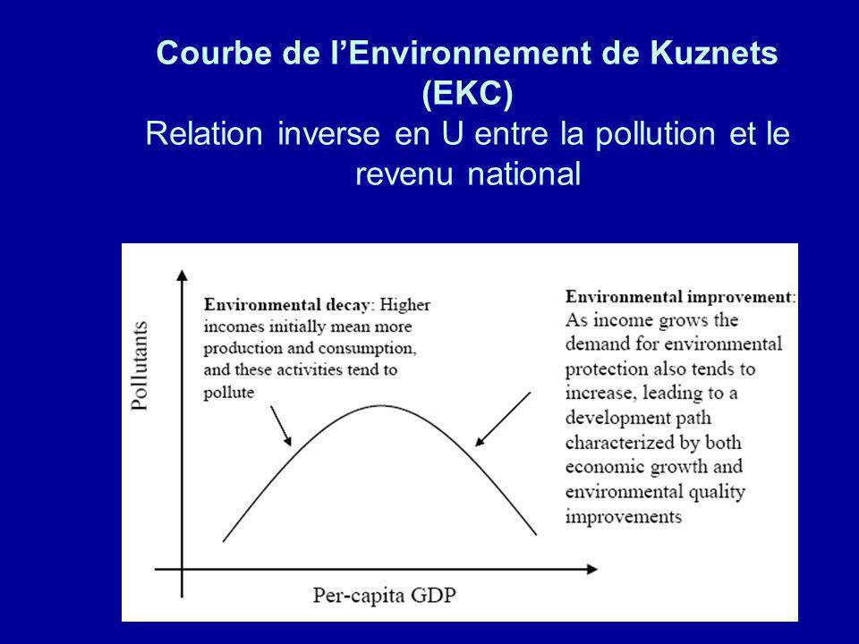 Courbe de l'Environnement de Kuznets (EKC) Relation inverse en U entre la pollution et le revenu national