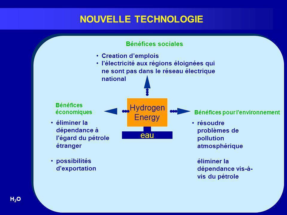 NOUVELLE TECHNOLOGIE Hydrogen Energy eau Bénéfices sociales