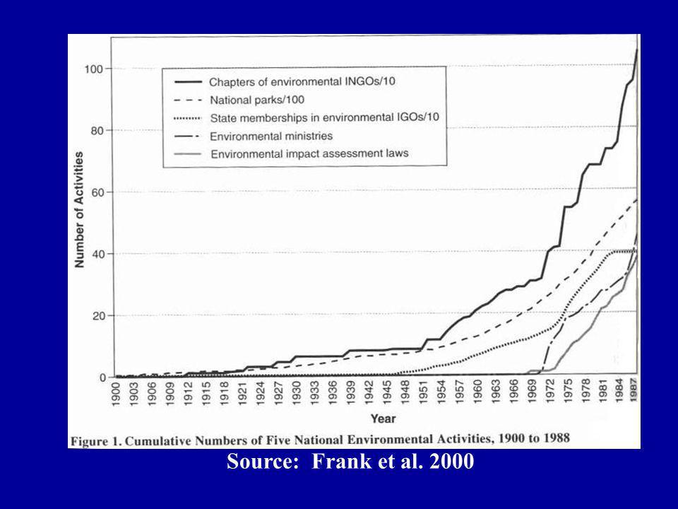 Source: Frank et al. 2000