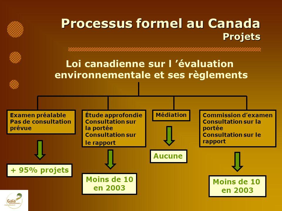 Loi canadienne sur l 'évaluation environnementale et ses règlements
