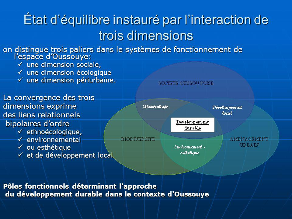 État d'équilibre instauré par l'interaction de trois dimensions