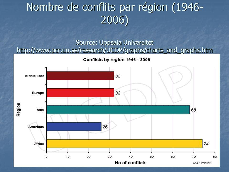 Nombre de conflits par région (1946-2006) Source: Uppsala Universitet http://www.pcr.uu.se/research/UCDP/graphs/charts_and_graphs.htm