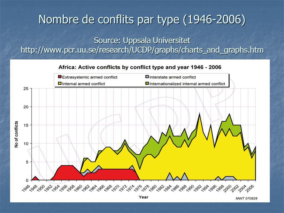 Nombre de conflits par type (1946-2006) Source: Uppsala Universitet http://www.pcr.uu.se/research/UCDP/graphs/charts_and_graphs.htm