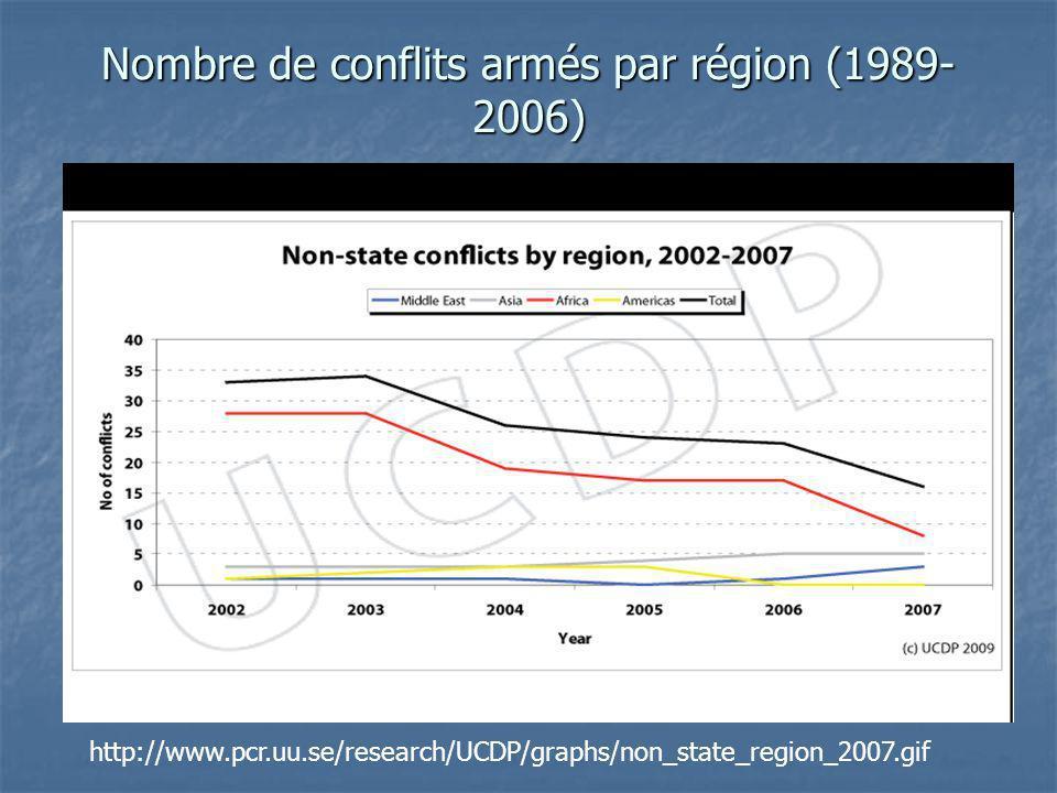 Nombre de conflits armés par région (1989-2006)