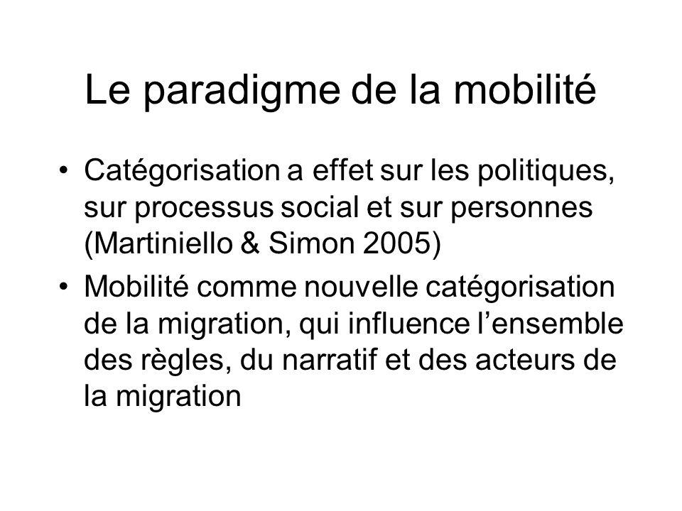 Le paradigme de la mobilité