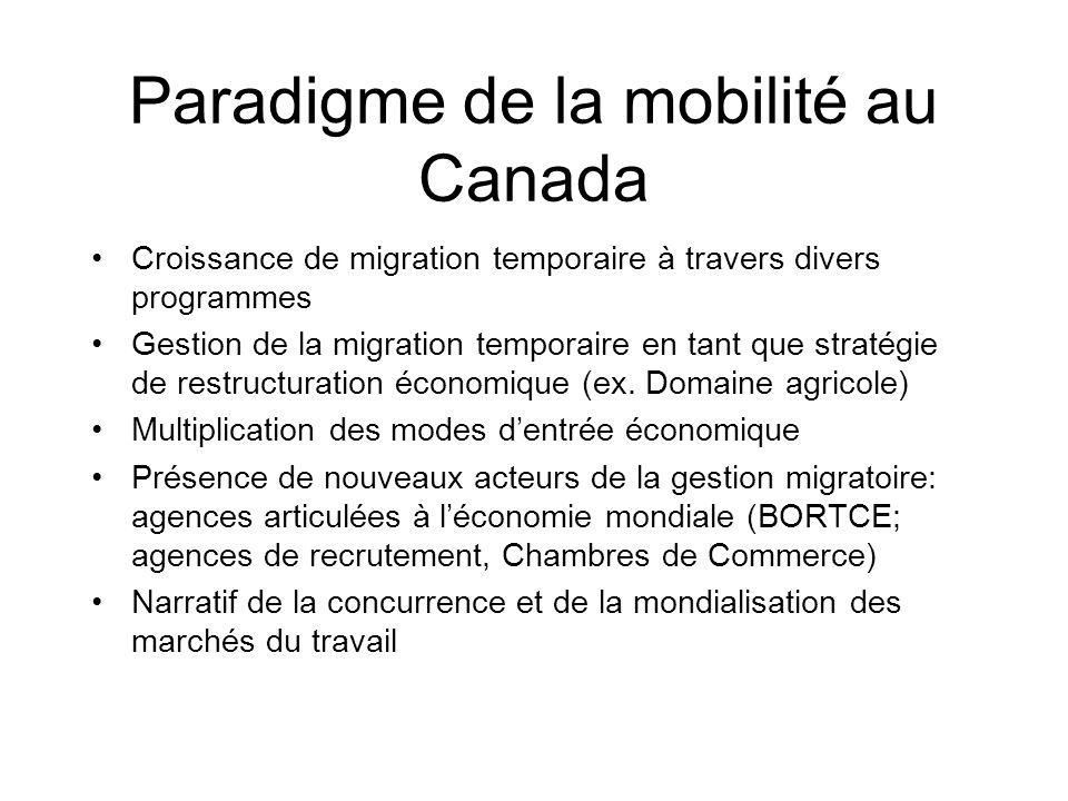 Paradigme de la mobilité au Canada