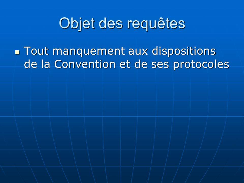 Objet des requêtes Tout manquement aux dispositions de la Convention et de ses protocoles