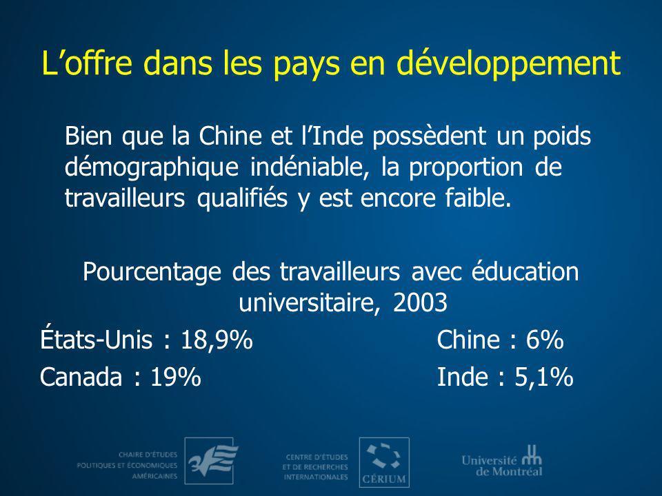 L'offre dans les pays en développement