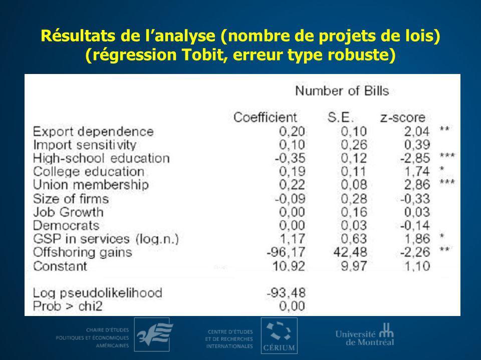 Résultats de l'analyse (nombre de projets de lois) (régression Tobit, erreur type robuste)
