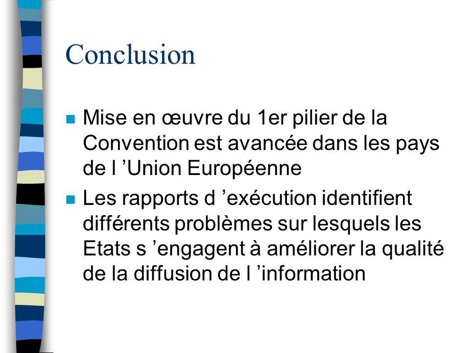 Conclusion Mise en œuvre du 1er pilier de la Convention est avancée dans les pays de l 'Union Européenne.