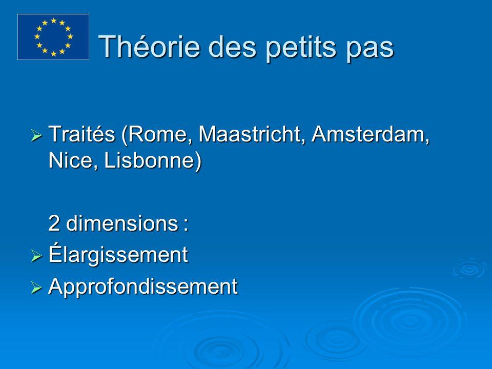 Théorie des petits pas Traités (Rome, Maastricht, Amsterdam, Nice, Lisbonne) 2 dimensions : Élargissement.