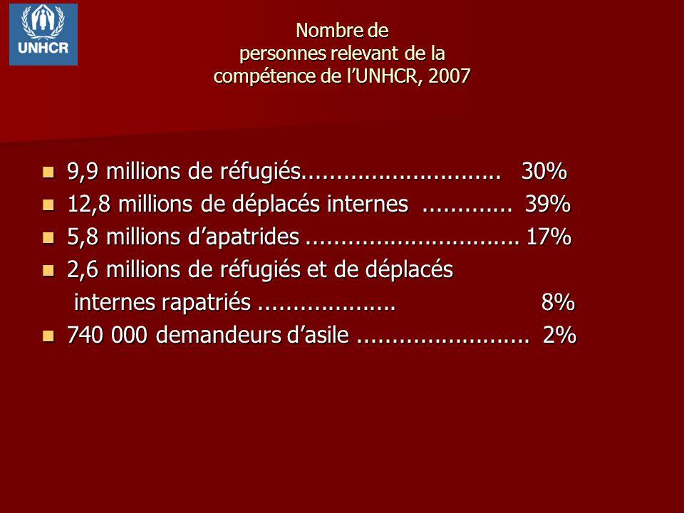Nombre de personnes relevant de la compétence de l'UNHCR, 2007