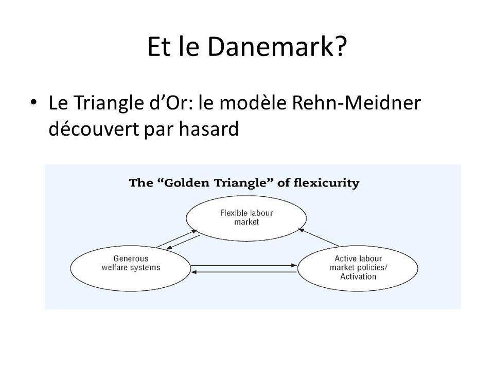 Et le Danemark Le Triangle d'Or: le modèle Rehn-Meidner découvert par hasard