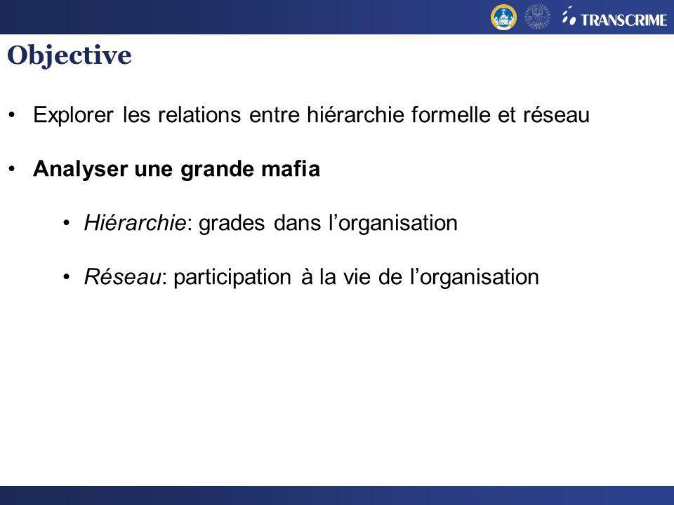 Objective Explorer les relations entre hiérarchie formelle et réseau