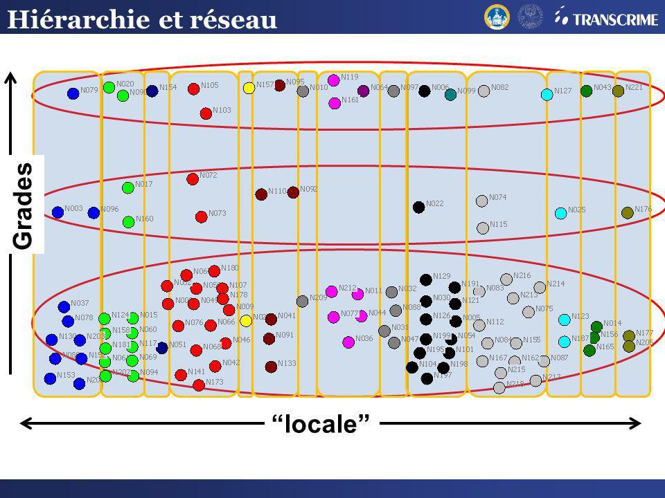 Hiérarchie et réseau Grades locale