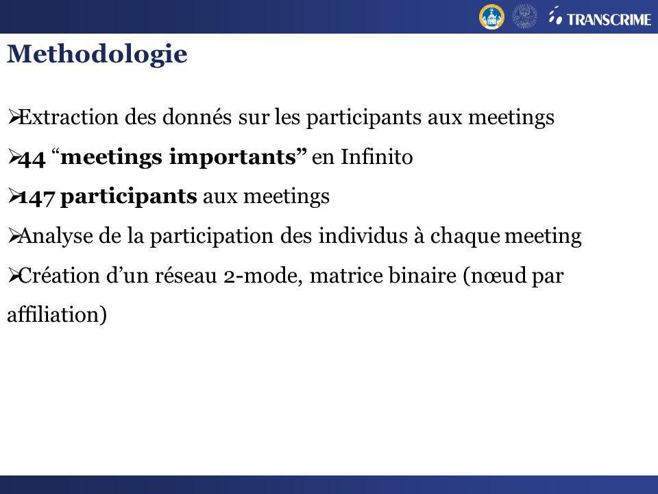 Methodologie Extraction des donnés sur les participants aux meetings