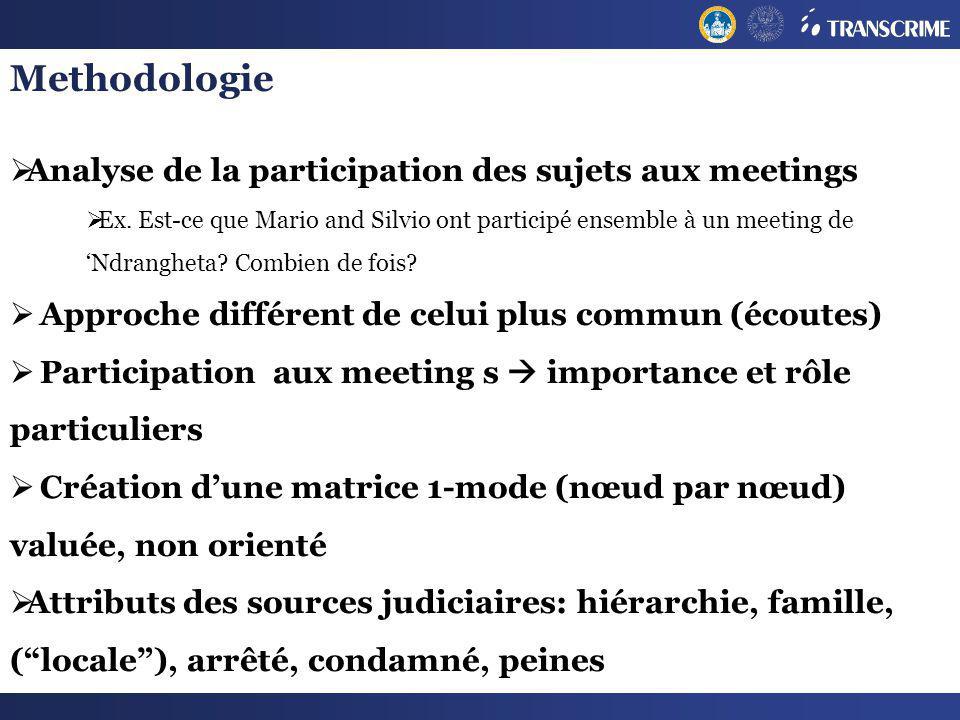 Methodologie Analyse de la participation des sujets aux meetings