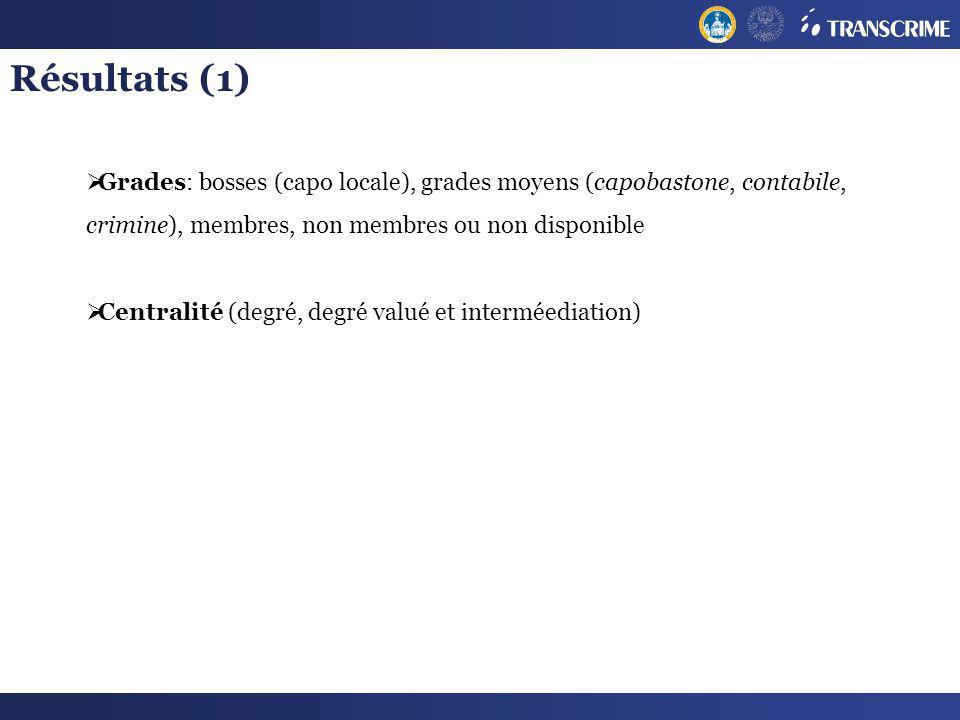 Résultats (1) Grades: bosses (capo locale), grades moyens (capobastone, contabile, crimine), membres, non membres ou non disponible.