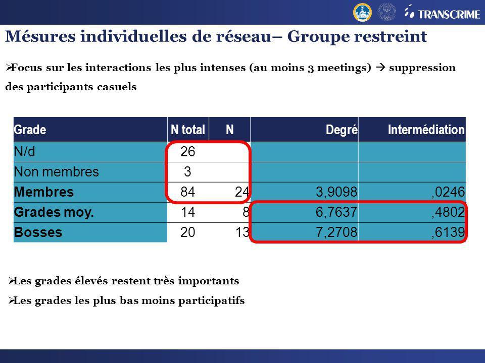 Mésures individuelles de réseau– Groupe restreint