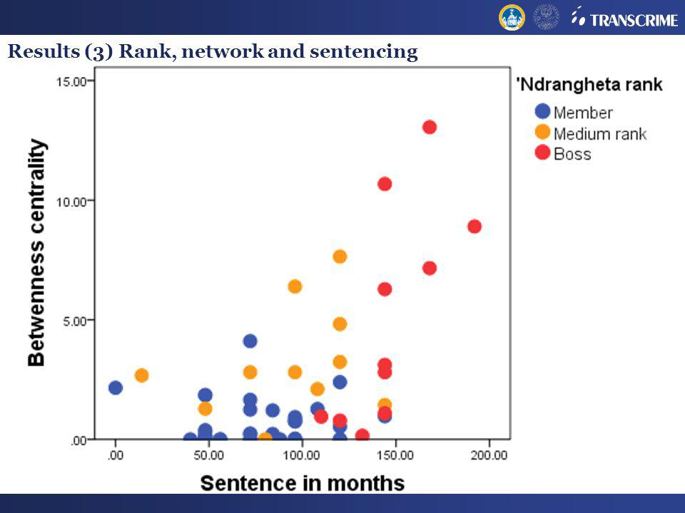 Results (3) Rank, network and sentencing