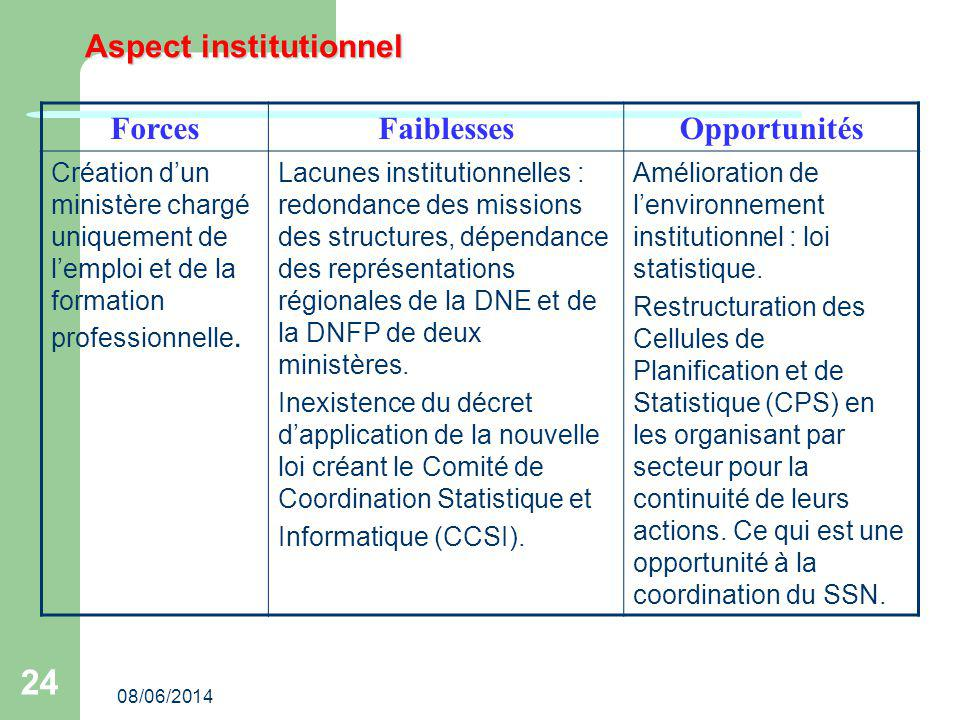 Aspect institutionnel