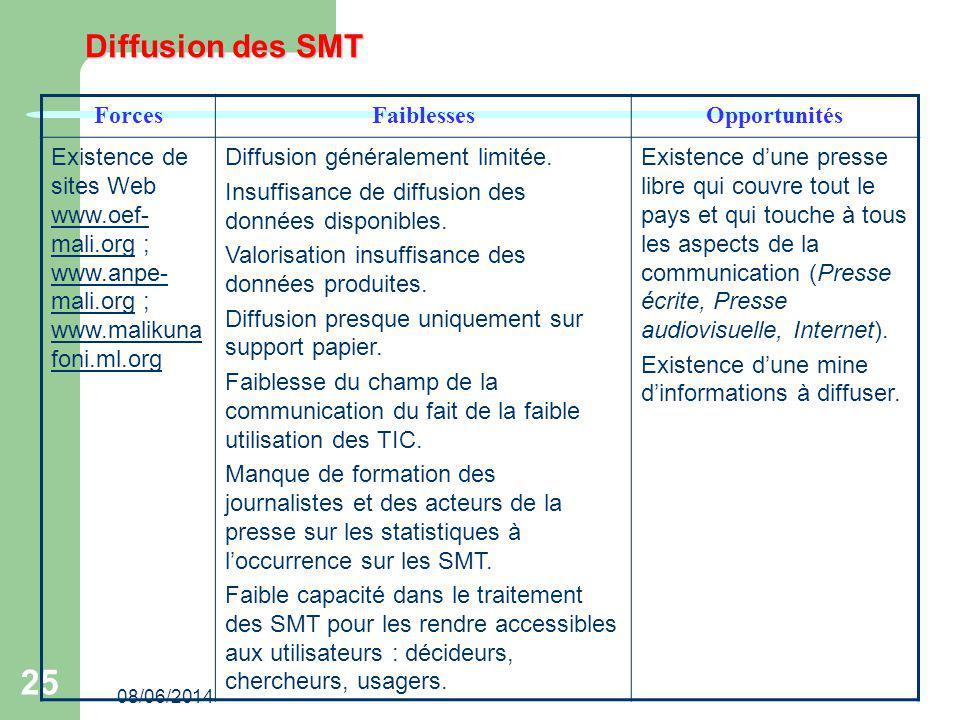 Diffusion des SMT Forces Faiblesses Opportunités