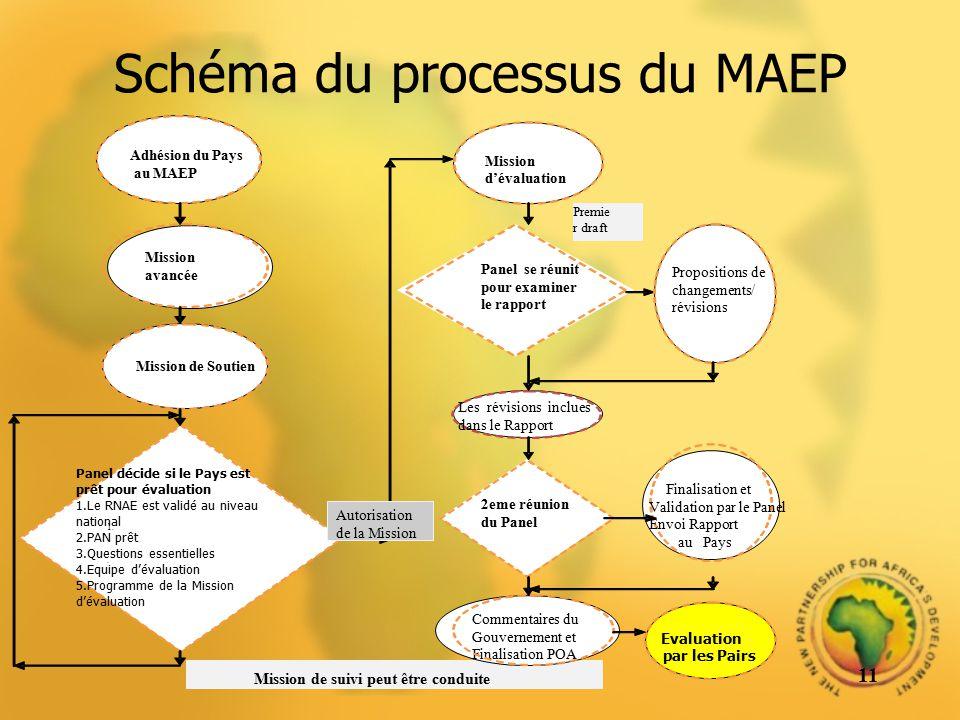 Schéma du processus du MAEP