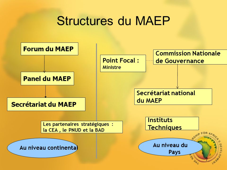 Structures du MAEP Forum du MAEP Commission Nationale de Gouvernance