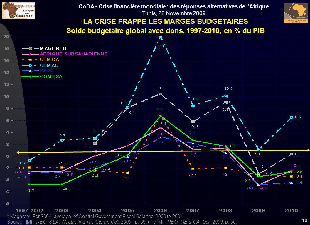 LA CRISE FRAPPE LES MARGES BUDGETAIRES
